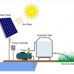 5 Ways in Which Solar Water Pumps Have Changed Our Lives