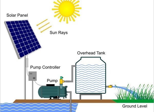 Reasons To Use Solar Water Pumps Industrybuying
