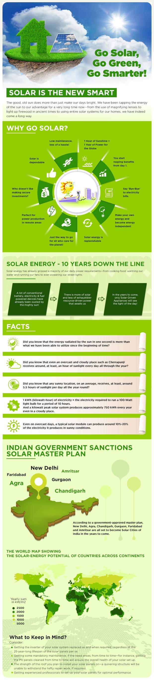 Infographics - Future of Solar in India