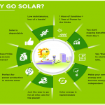 Infographics – Future of Solar Power in India & Benefits
