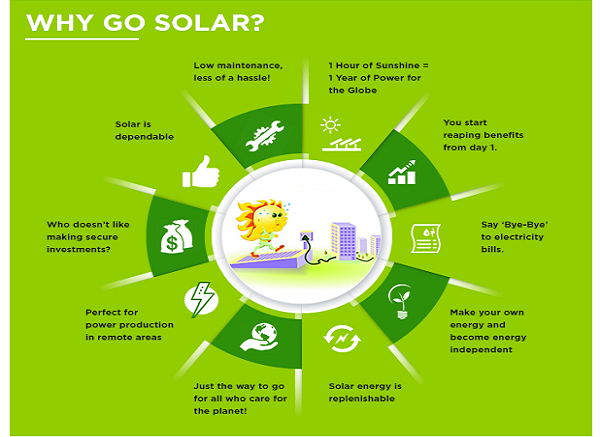 Infographics Benefits Of Solar Power Amp Future