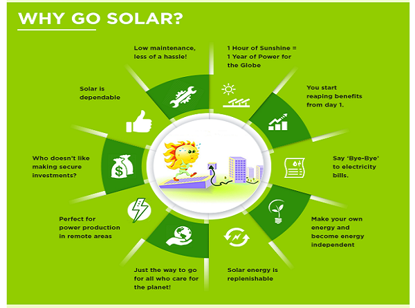 Infographics benefits of solar power future for Solar energy information for students