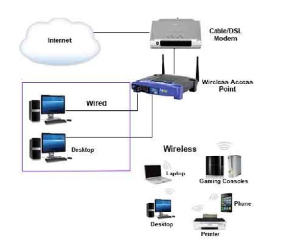 How to Set Up a Wireless Router?