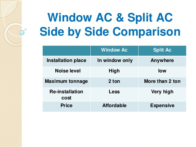 How To Select Right Ac For Your Home This Summer