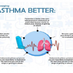Tackling Asthma – The Epidemic That Still Prevails