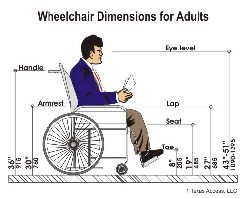 Buying Guide How To Choose Right Wheelchair