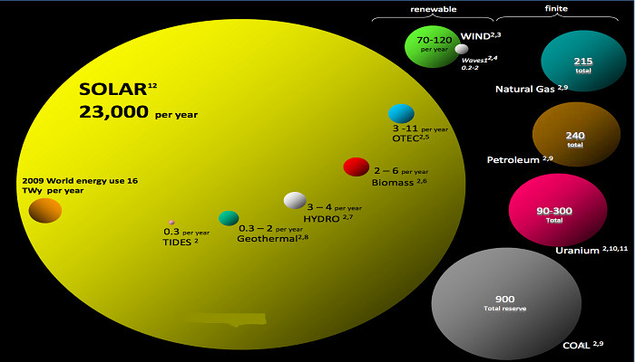 5 Major Solar Markets of Asia
