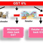 What are the Advantages of GST Bill in India