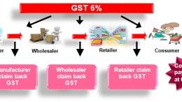 gst mechanism
