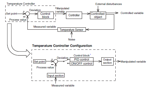 Temperature or PID Controller Buying Guide | Industrial