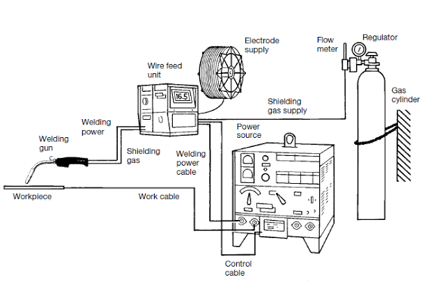 Welding machine electrical diagram