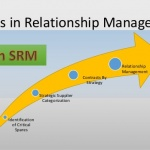 How Supplier Relationship Management fuels business profitability?