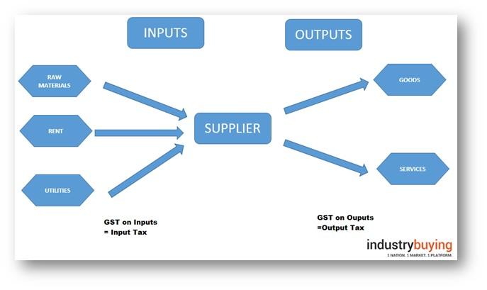 GST Output